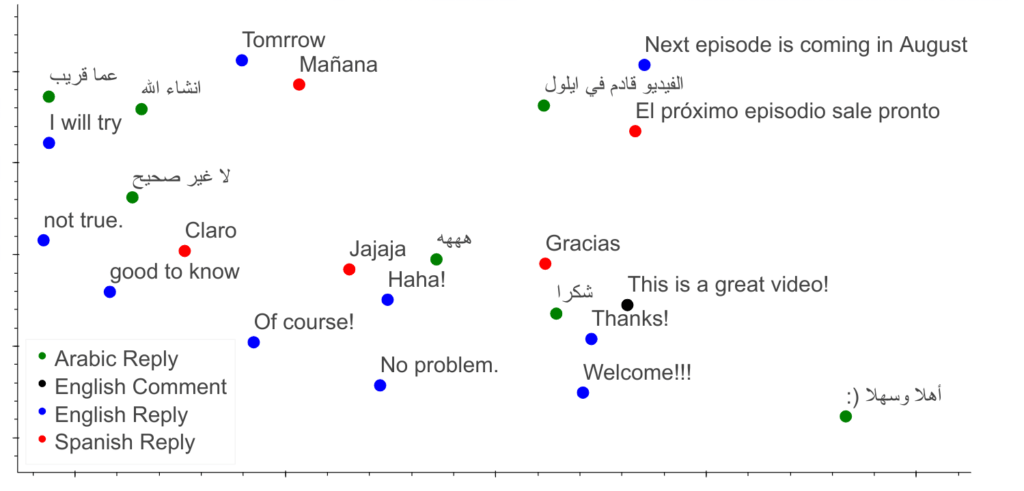 Model Shows How Several Other Cross-Lingual Clusters Have Same Replies With Similar Meaning.