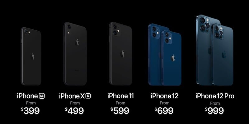 iPhone Evolution with Price & Size